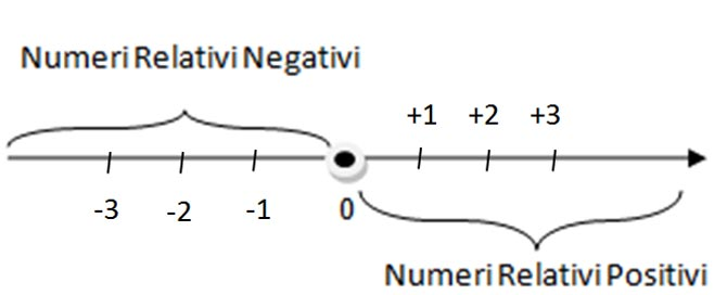 operazioni-con-i-numeri-relativi-b
