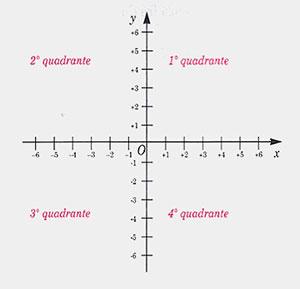 assi-cartesiani-quadranti