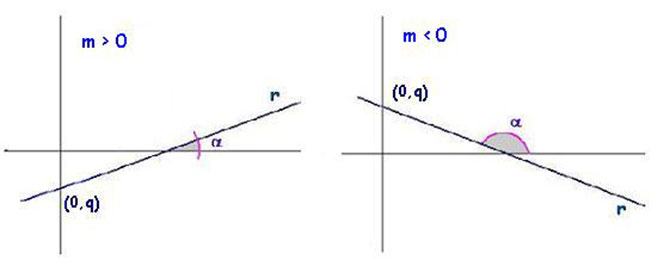 Coefficiente-angolare-positivo-negativo