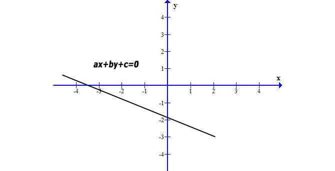 equazione-della-retta-implicita
