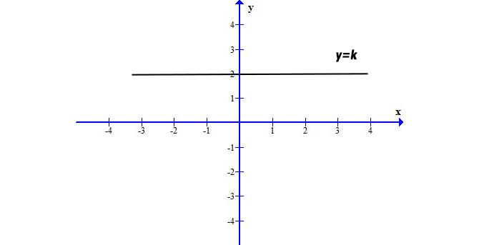 equazione-della-retta-orizzontale