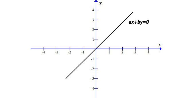 equazione-della-retta-passante-per-l'origine