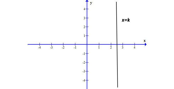 Equazione-retta-verticale