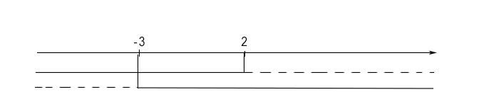 grafico-disequazione-fratta-di-primo-grado
