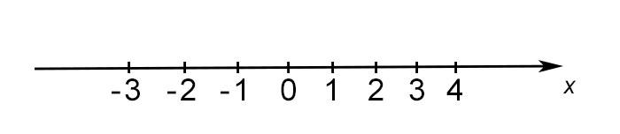 grafico-disequazioni-primo-grado