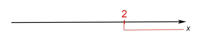 3 - Se il verso della disequazione è MAGGIORE disegno una linea continua verso destra. Se il segno è MINORE la linea andrà verso sinistra
