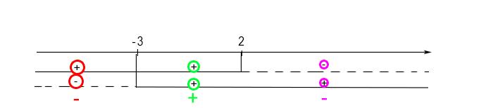 segno-disequazioni-frazionarie