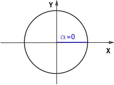 circonferenza-goniometrica-angolo-0