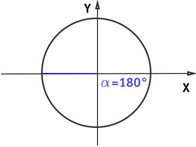 circonferenza-goniometrica-angolo-180