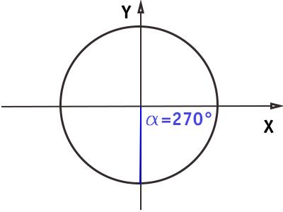 circonferenza-goniometrica-angolo-270