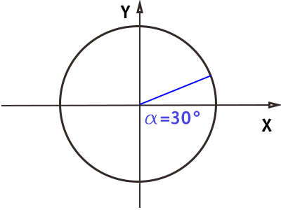 circonferenza-goniometrica-angolo-30