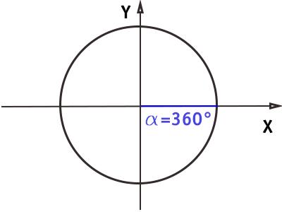 circonferenza-goniometrica-angolo-360