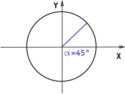 circonferenza-goniometrica-angolo-45