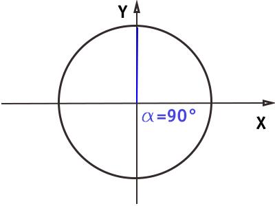 circonferenza-goniometrica-angolo-90