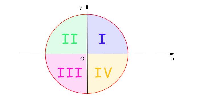 circonferenza-goniometrica-quadranti