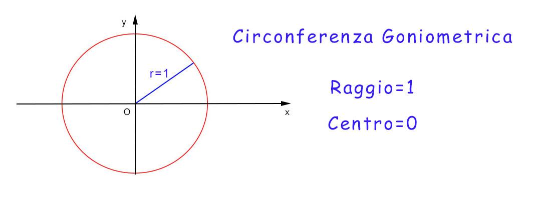 circonferenza-goniometrica