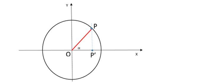 coseno-circonferenza-goniometrica