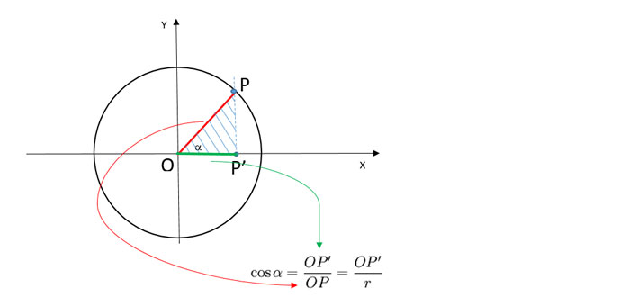 coseno-trigonometria