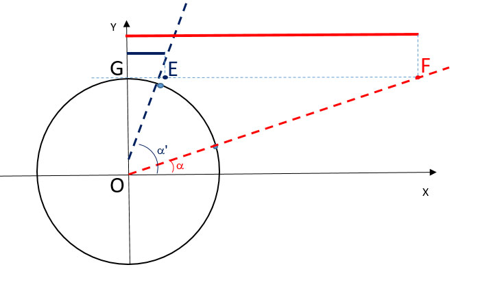 cotangente-sulla-circonferenza-goniometrica