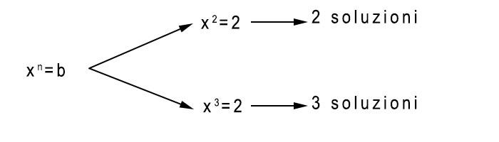 equazioni-binomie-esempio