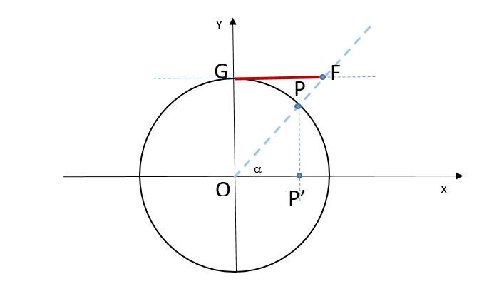 grafico-della-cotangente