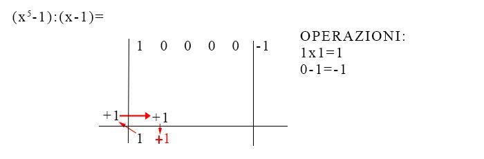 spiegazione-regola-di-ruffini-esempio-svolto