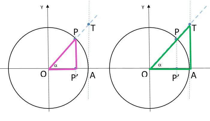 tangente-di-un-angolo-definizione