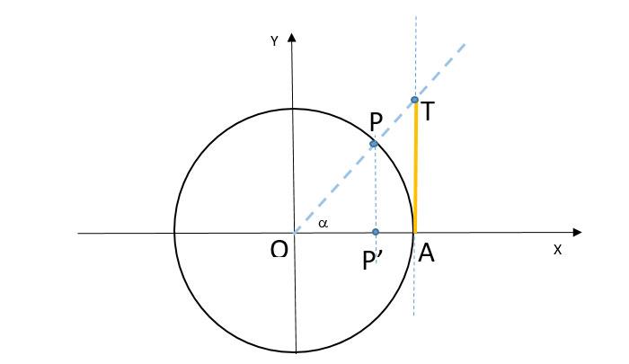 tangente-di-un-angolo-grafico