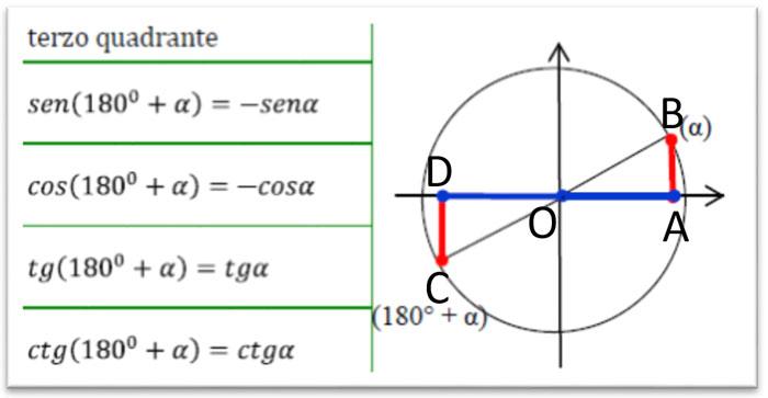 archi-associati-terzo-quadrante