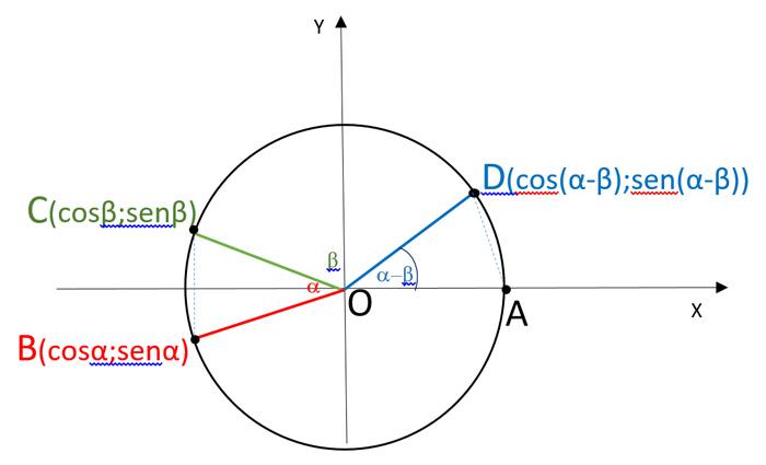 formule-di-addizione-e-sottrazione-coseno