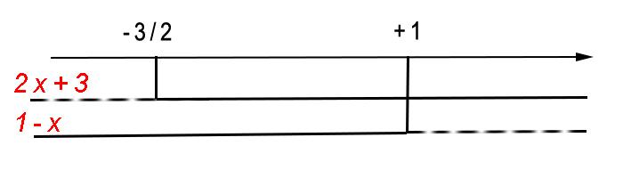 grafico-disequazioni-valore-assoluto