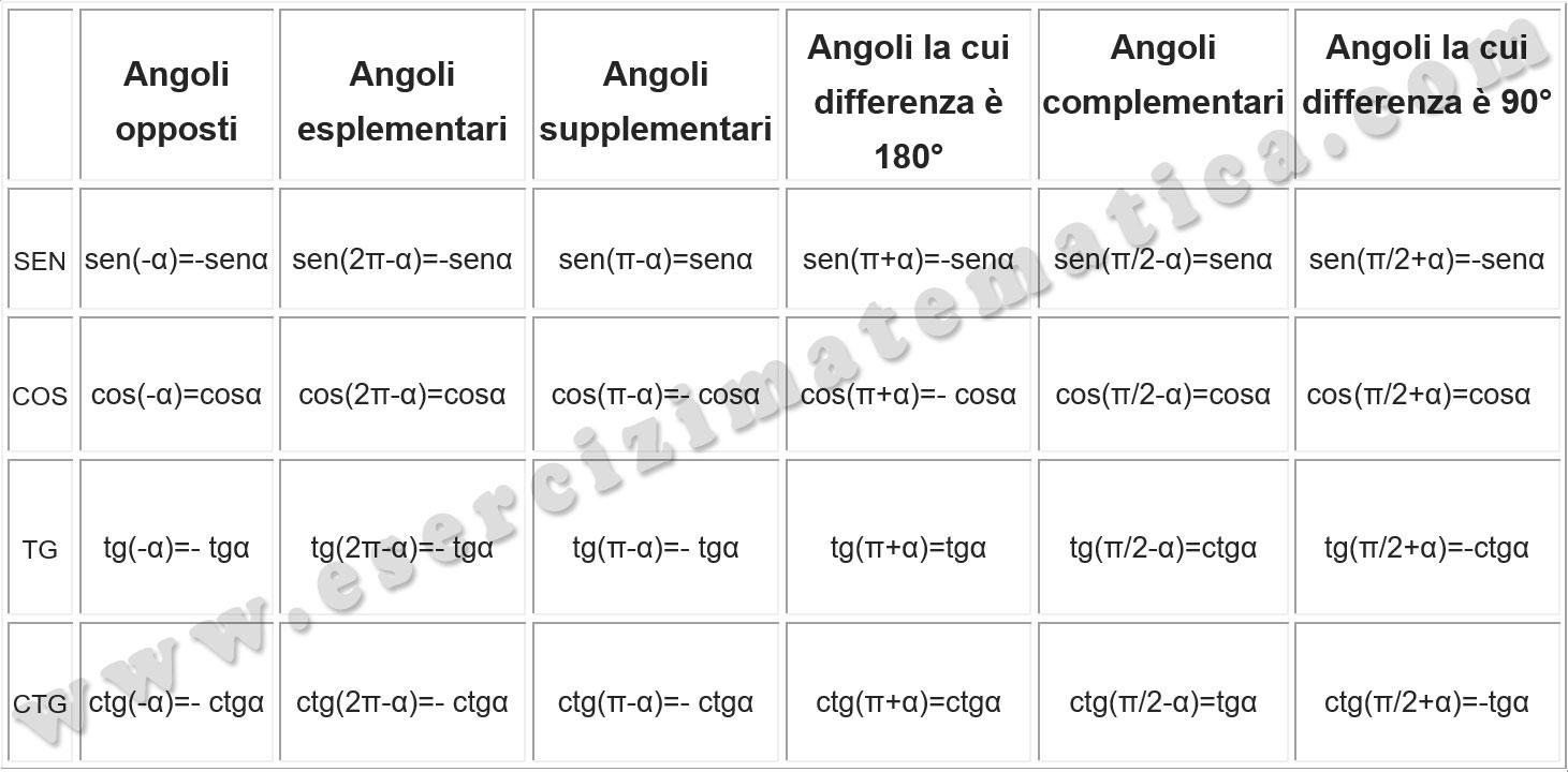 tabella-archi-associati-valori