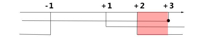 disequazioni-irrazionali-soluzioni-grafiche