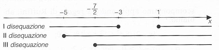 risultato-disequazione-irrazionale