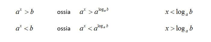 come-risolvere-disequazioni-esponeniali