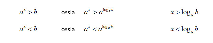 risolvere-disequazione-esponenziale