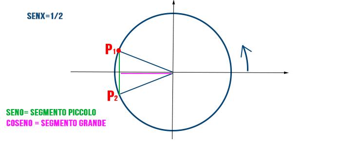 calcolare-angolo-dal-coseno