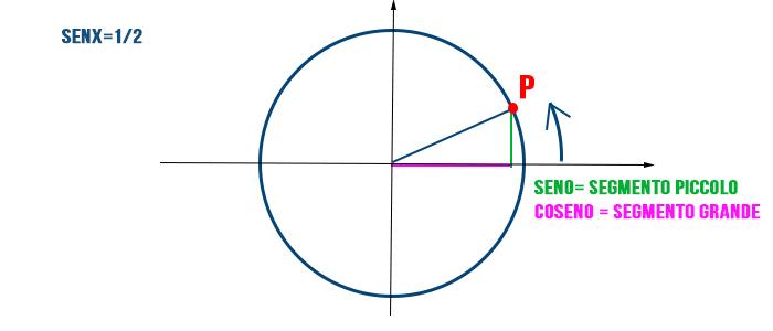 calcolare-angolo-dal-seno