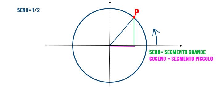 calcolare-angolo-partendo-da-seno
