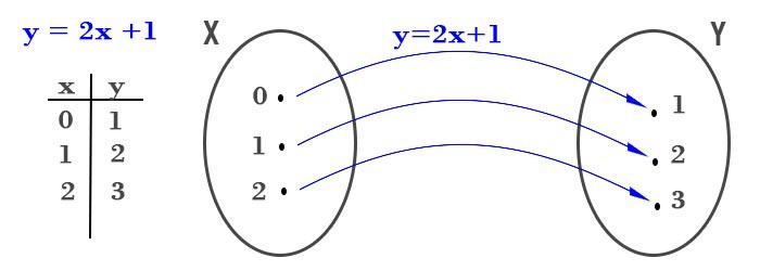 definizione-di-funzione-esempio