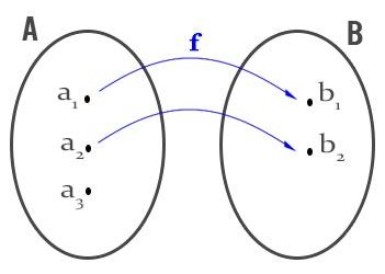 definizione-di-funzione-osservazione