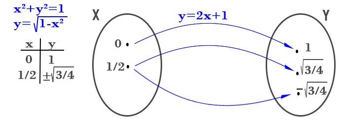 definizione-di-funzione-sbagliata