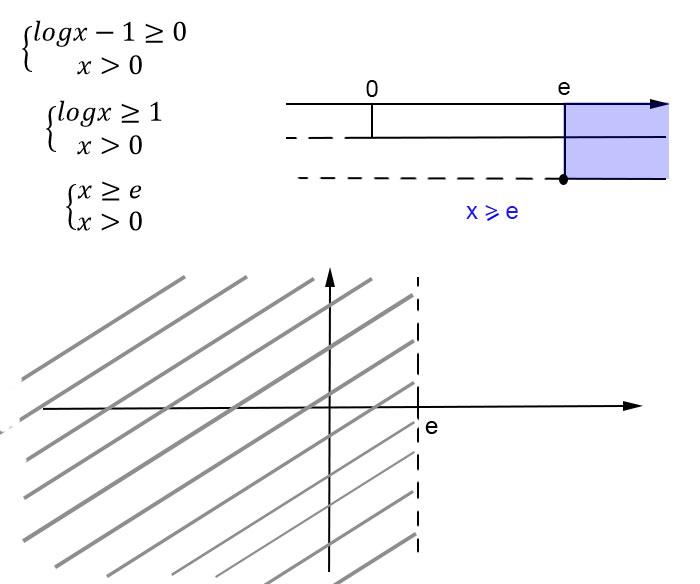 dominio-di-una-funzione-esempio-soluzione