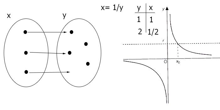 funzione-iniettiva-esempio