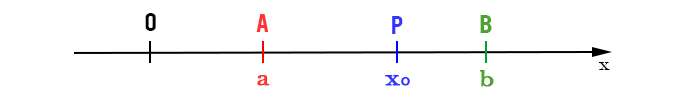 intorno-di-un-punto-grafico
