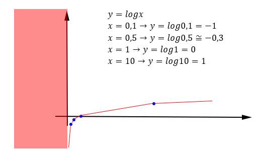 Logaritmo di 0