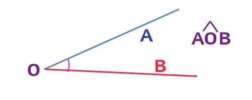 definizione-di-un-angolo