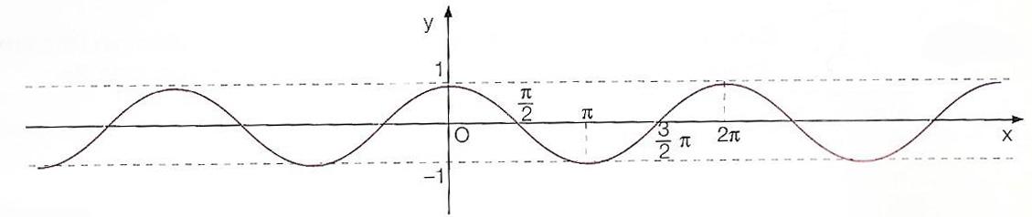 cosinusoide-grafico-funzione-coseno