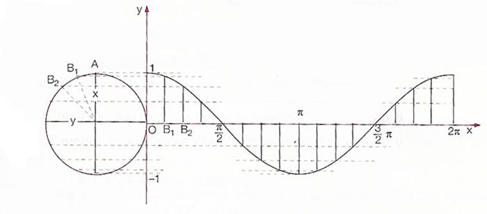 funzione-coseno-grafico