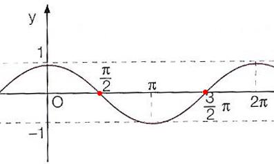 funzione-coseno-intersezioni